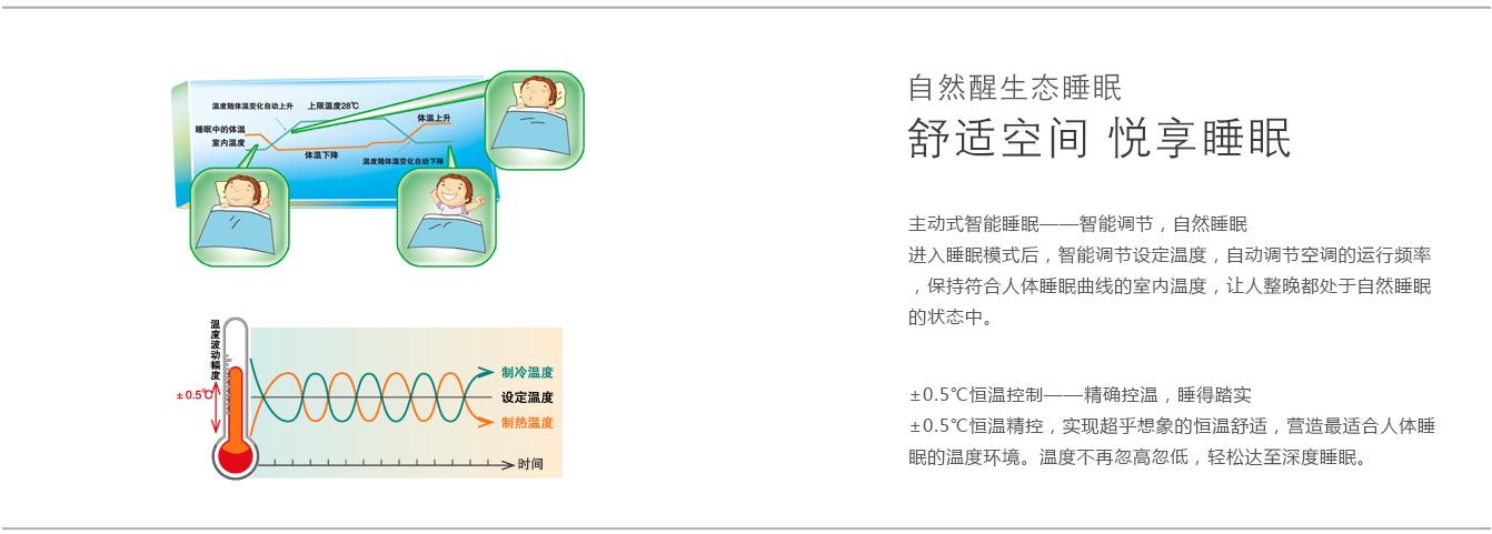 产品中心 健康王系列 睡仙子     进入睡眠模式后,智能调节设定温度